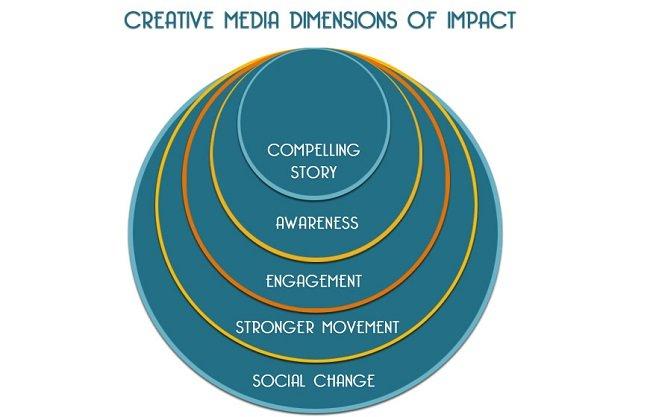 Fledgling Impact Diagram